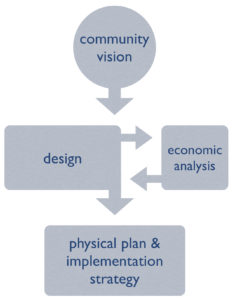 econ process