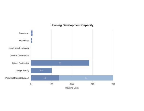 Avon impact residential
